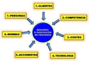Cambios impulso procesos