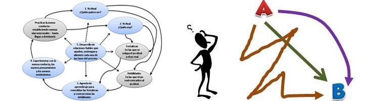 Proceso de cambio y aprendizaje autodirigido en el camino del Liderazgo